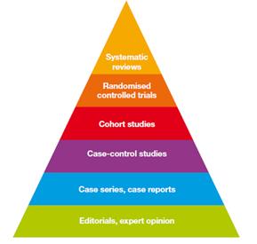 research-pyramid_jonny-stokes_june-14