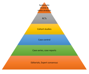 Hierarchy of evidence-1